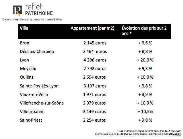 évolution des prix de l'immobilier depuis l'arrivée de Monsieur Macron